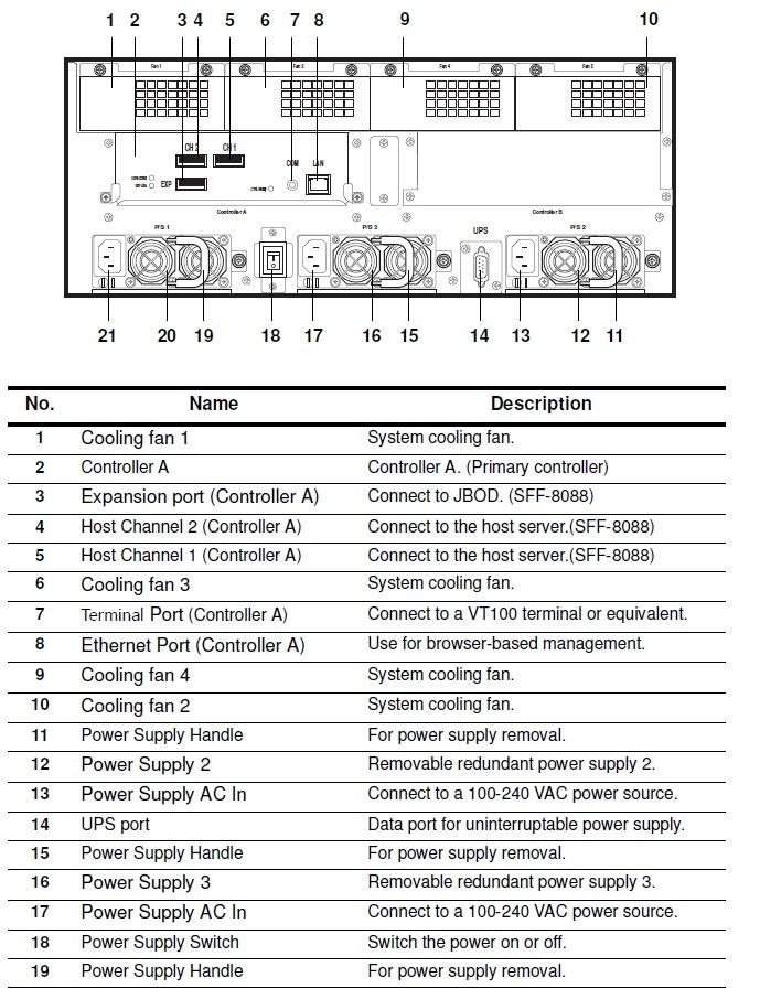 Phonejack. для подключения корзины расширения. на контроллер).  RG45.  SAS 3Gb.  SFF-8088.