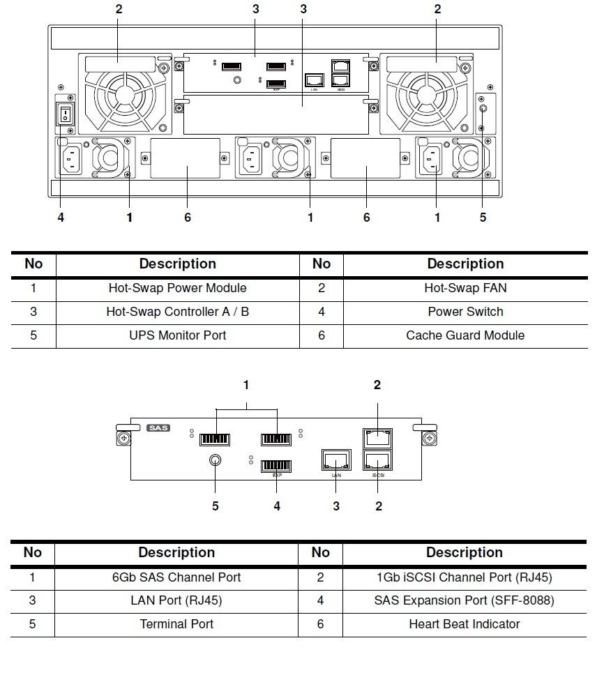 для подключения корзины расширения.  SFF-8088.